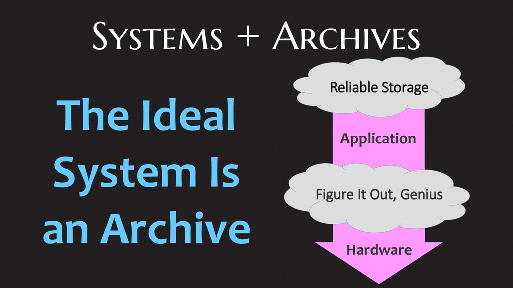 Systems + Archives Application Figure It Out, G...