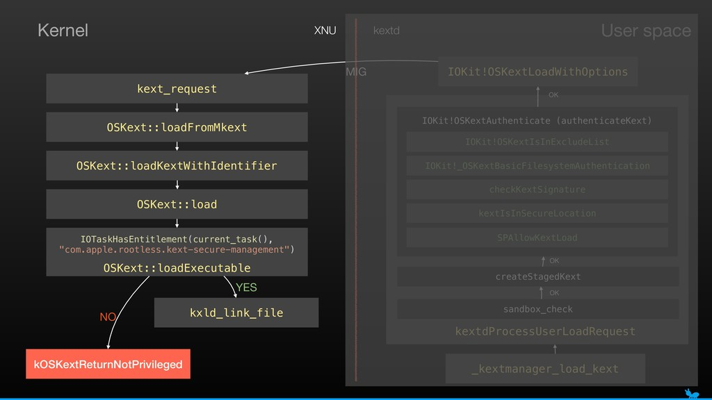 OSKext::loadExecutable IOTaskHasEntitlement(cur...