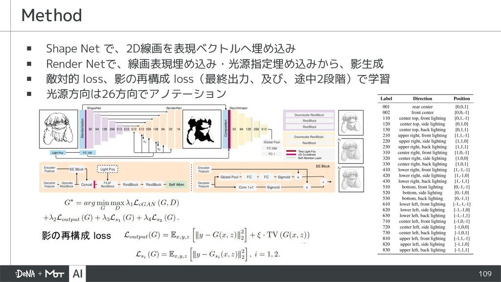 109 ▪ Shape Net で、2D線画を表現ベクトルへ埋め込み ▪ Render Net...