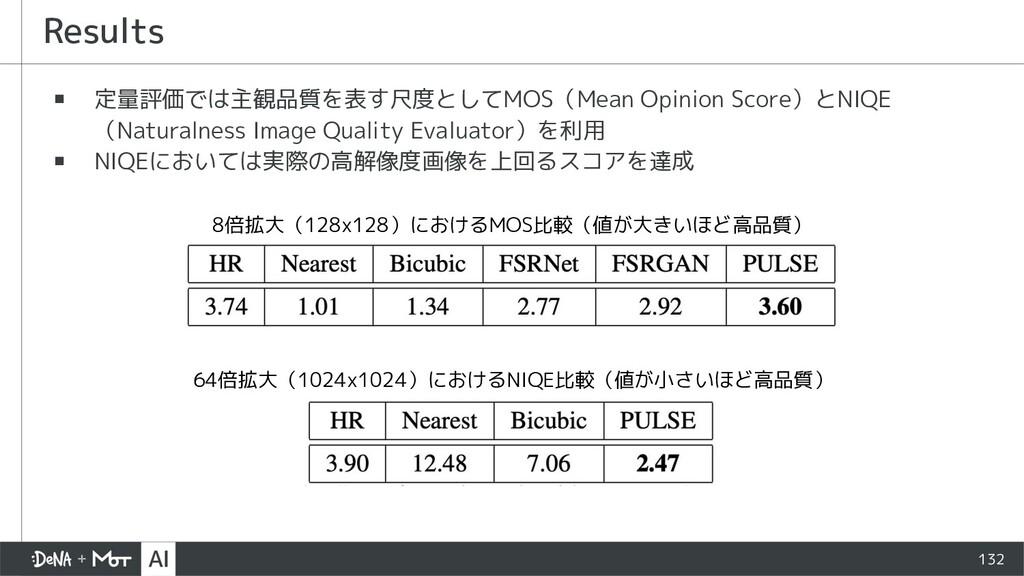 132 ▪ 定量評価では主観品質を表す尺度としてMOS(Mean Opinion Score)...