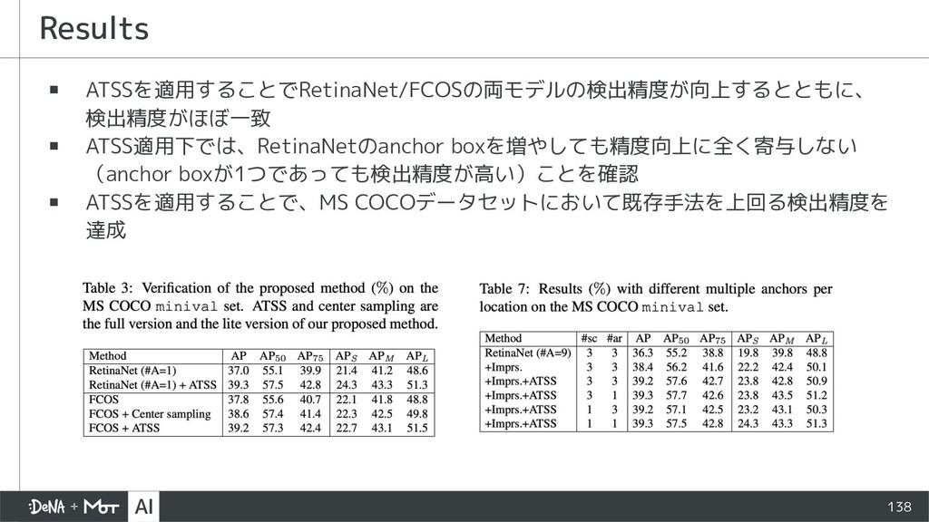138 ▪ ATSSを適用することでRetinaNet/FCOSの両モデルの検出精度が向上する...