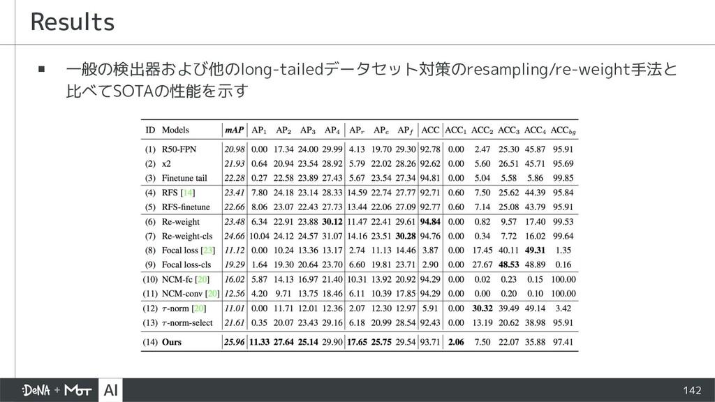 Results ▪ 一般の検出器および他のlong-tailedデータセット対策のresamp...