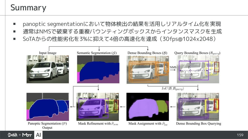 159 ▪ panoptic segmentationにおいて物体検出の結果を活用しリアルタイ...
