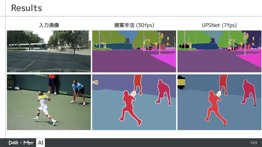 163 Results 入力画像 提案手法 (30fps) UPSNet (7fps)