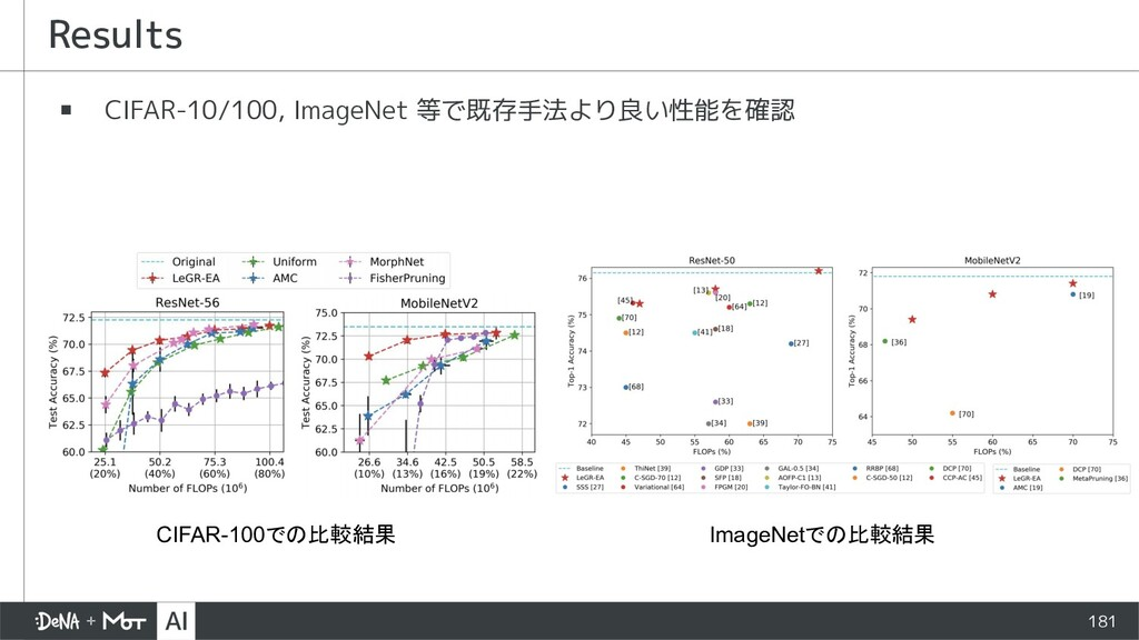 Results ▪ CIFAR-10/100, ImageNet 等で既存手法より良い性能を確...