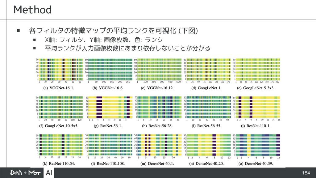 Method ▪ 各フィルタの特徴マップの平均ランクを可視化 (下図) ▪ X軸: フィルタ、...