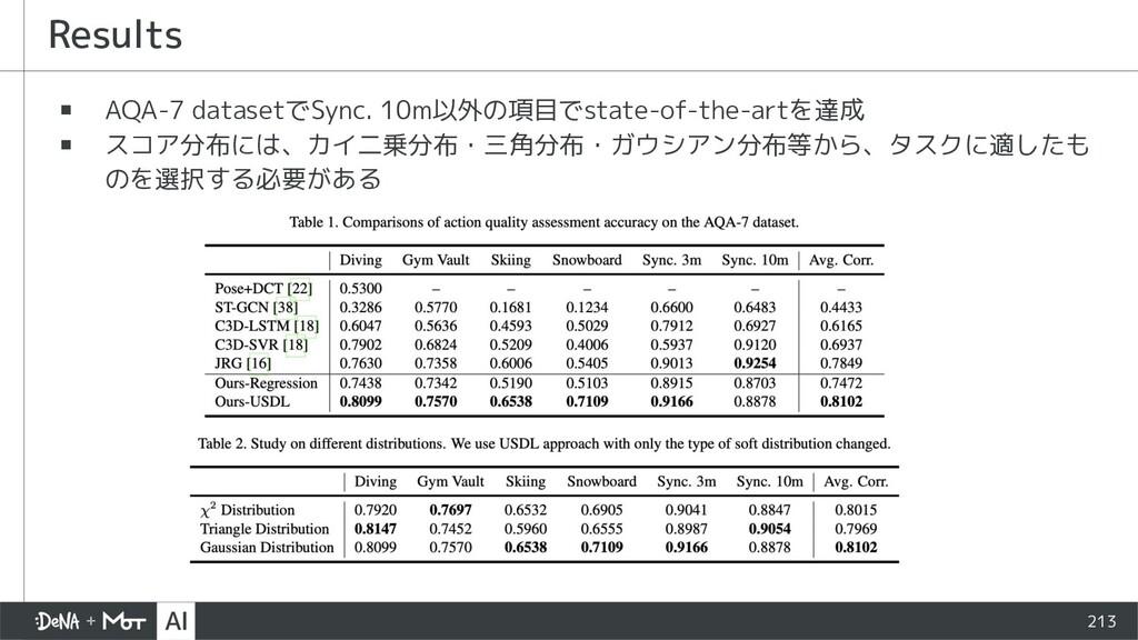 Results ▪ AQA-7 datasetでSync. 10m以外の項目でstate-of...