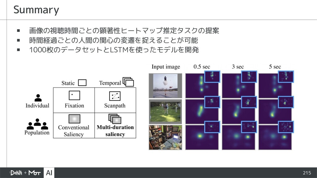 215 ▪ 画像の視聴時間ごとの顕著性ヒートマップ推定タスクの提案 ▪ 時間経過ごとの人間の関...
