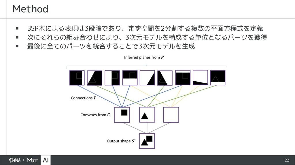 23 ▪ BSP木による表現は3段階であり、まず空間を2分割する複数の平面方程式を定義 ▪ 次...