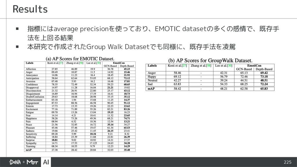 225 ▪ 指標にはaverage precisionを使っており、EMOTIC datase...