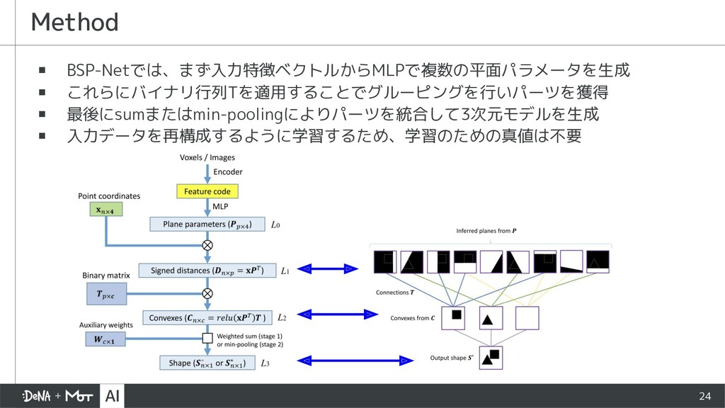 24 ▪ BSP-Netでは、まず入力特徴ベクトルからMLPで複数の平面パラメータを生成 ▪ ...
