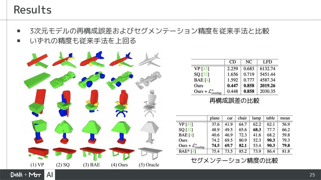 25 ▪ 3次元モデルの再構成誤差およびセグメンテーション精度を従来手法と比較 ▪ いずれの精...