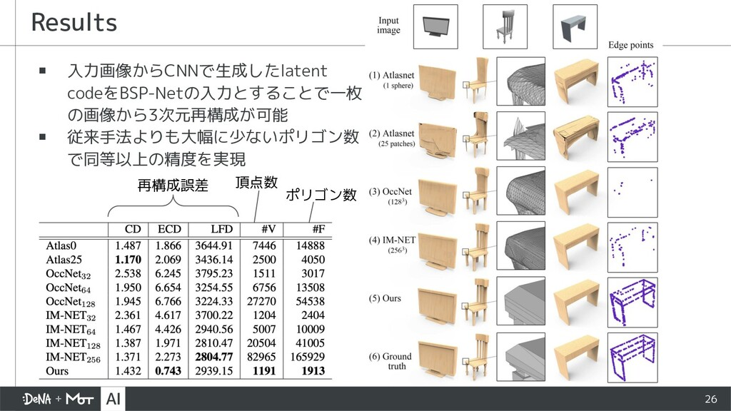 26 ▪ 入力画像からCNNで生成したlatent codeをBSP-Netの入力とすることで...