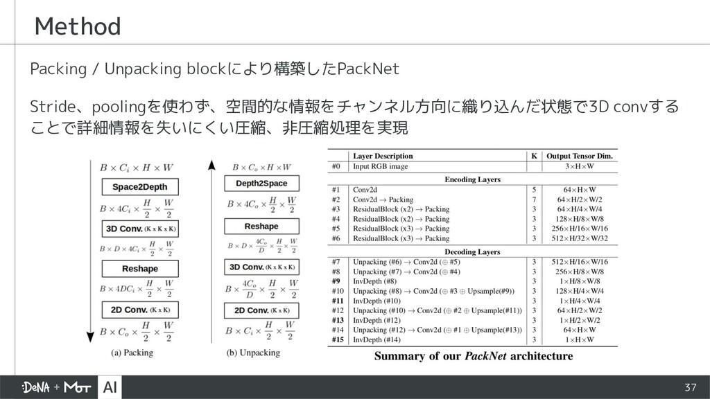 Method Packing / Unpacking blockにより構築したPackNet ...