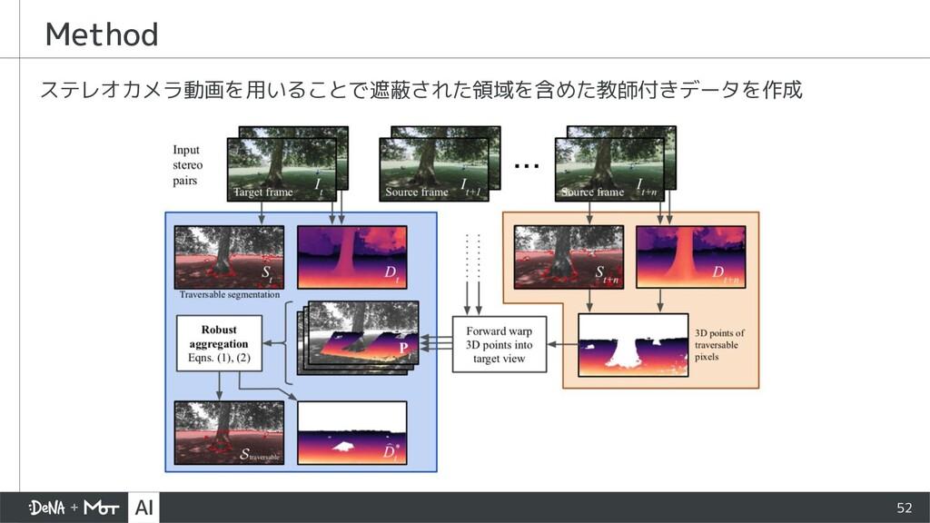 Method ステレオカメラ動画を用いることで遮蔽された領域を含めた教師付きデータを作成 52