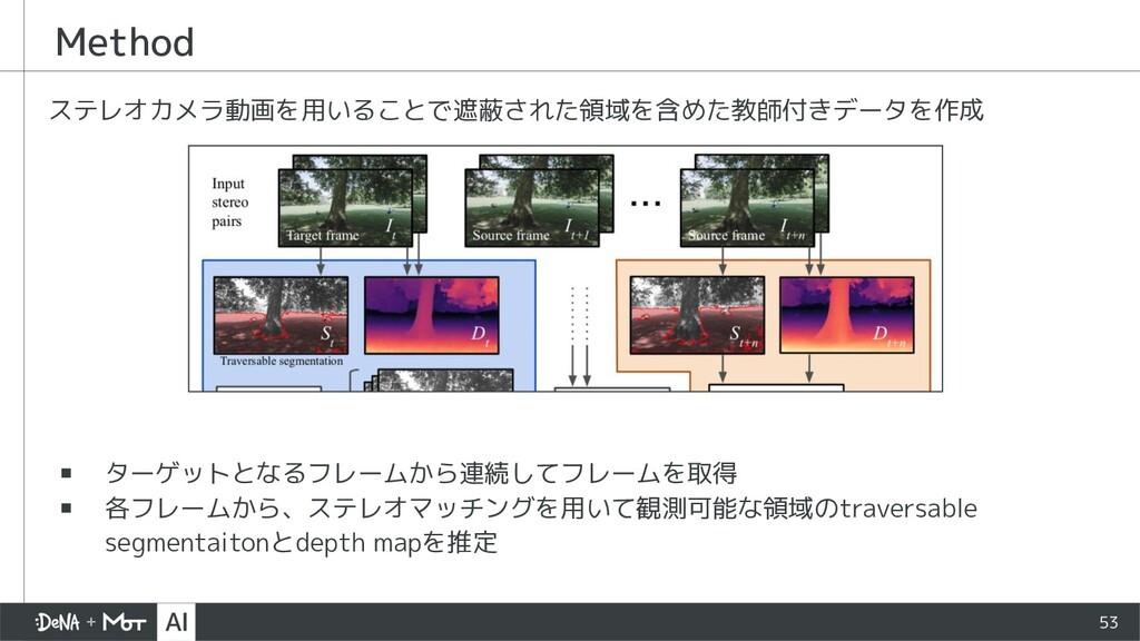 Method ステレオカメラ動画を用いることで遮蔽された領域を含めた教師付きデータを作成 ▪ ...