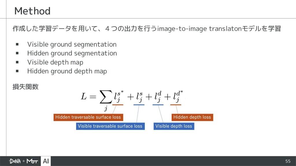 Method 作成した学習データを用いて、4つの出力を行うimage-to-image tra...