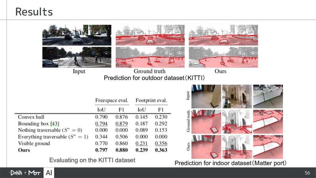 Results 56 Prediction for indoor dataset(Matter...