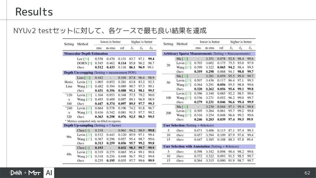 Results NYUv2 testセットに対して、各ケースで最も良い結果を達成 62