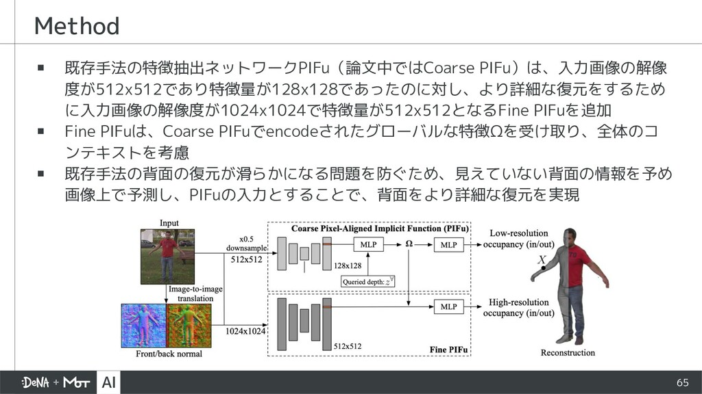 Method ▪ 既存手法の特徴抽出ネットワークPIFu(論文中ではCoarse PIFu)は...