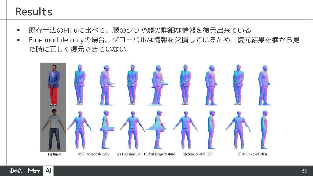 Results ▪ 既存手法のPIFuに比べて、服のシワや顔の詳細な情報を復元出来ている ▪ ...