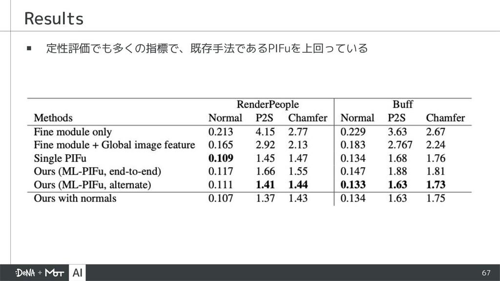 Results ▪ 定性評価でも多くの指標で、既存手法であるPIFuを上回っている 67