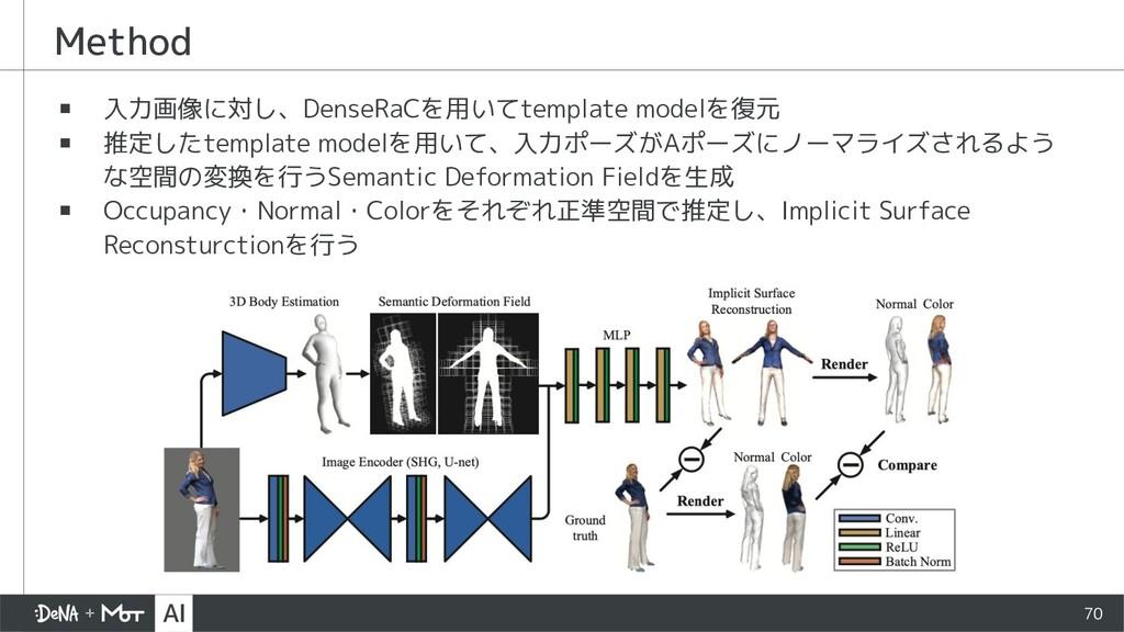 Method ▪ 入力画像に対し、DenseRaCを用いてtemplate modelを復元 ...