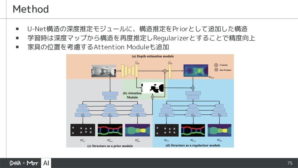 75 ▪ U-Net構造の深度推定モジュールに、構造推定をPriorとして追加した構造 ▪ 学...