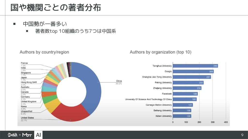 9 ▪ 中国勢が一番多い ▪ 著者数top 10組織のうち7つは中国系 国や機関ごとの著者分布