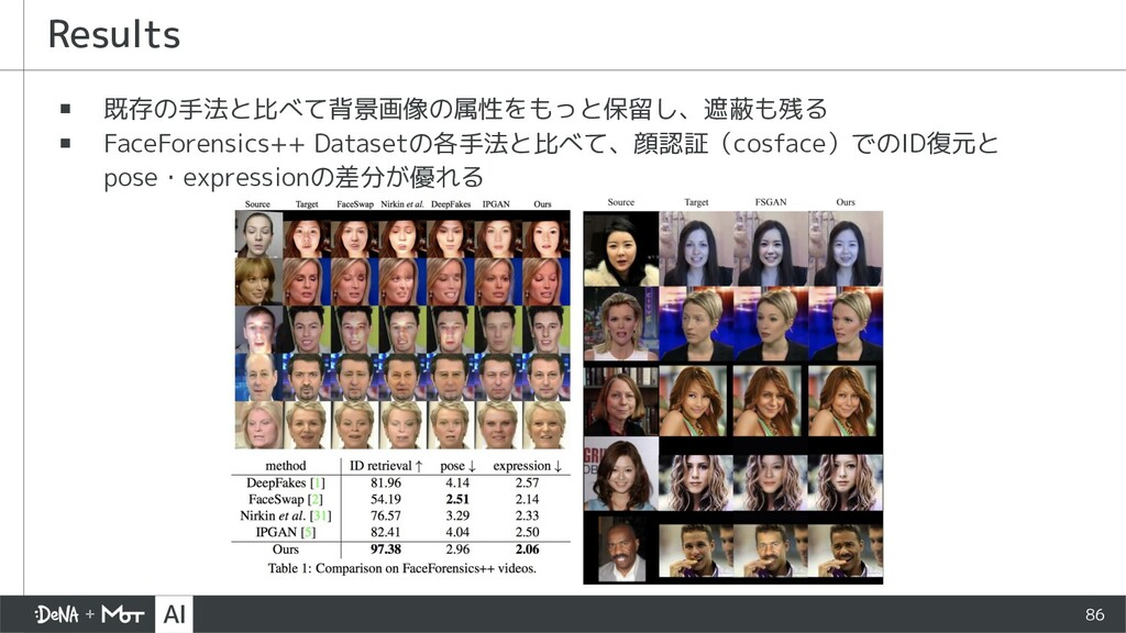 Results ▪ 既存の手法と比べて背景画像の属性をもっと保留し、遮蔽も残る ▪ FaceF...