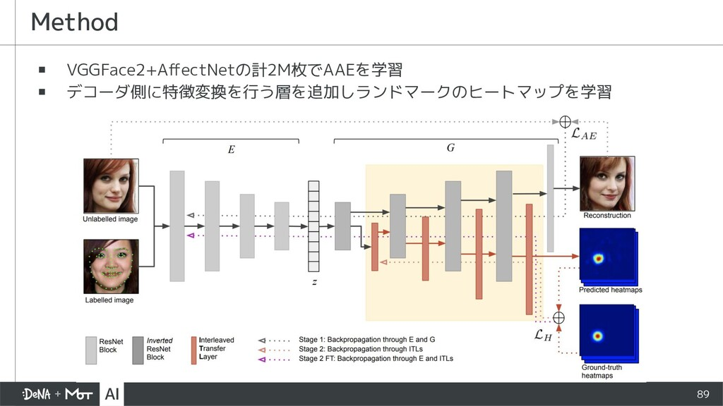 Method ▪ VGGFace2+AffectNetの計2M枚でAAEを学習 ▪ デコーダ側に...