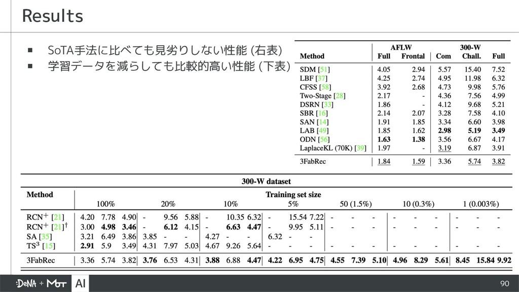 Results ▪ SoTA手法に比べても見劣りしない性能 (右表) ▪ 学習データを減らして...