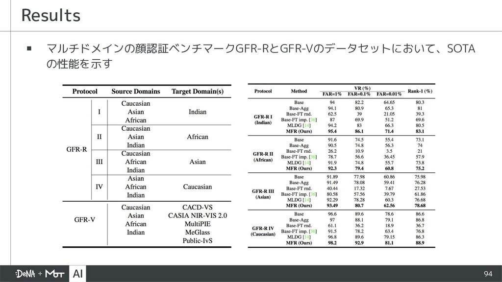 Results ▪ マルチドメインの顔認証ベンチマークGFR-RとGFR-Vのデータセットにお...
