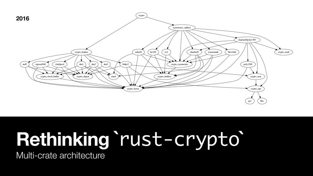 Rethinking `rust-crypto` Multi-crate architectu...