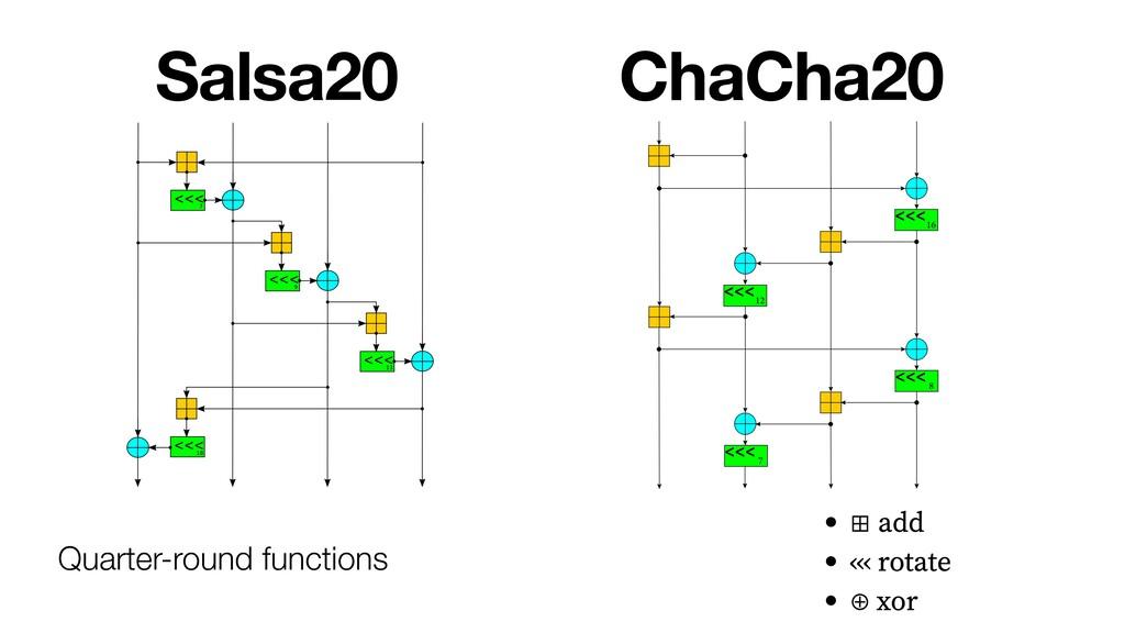 Salsa20 ChaCha20 Quarter-round functions