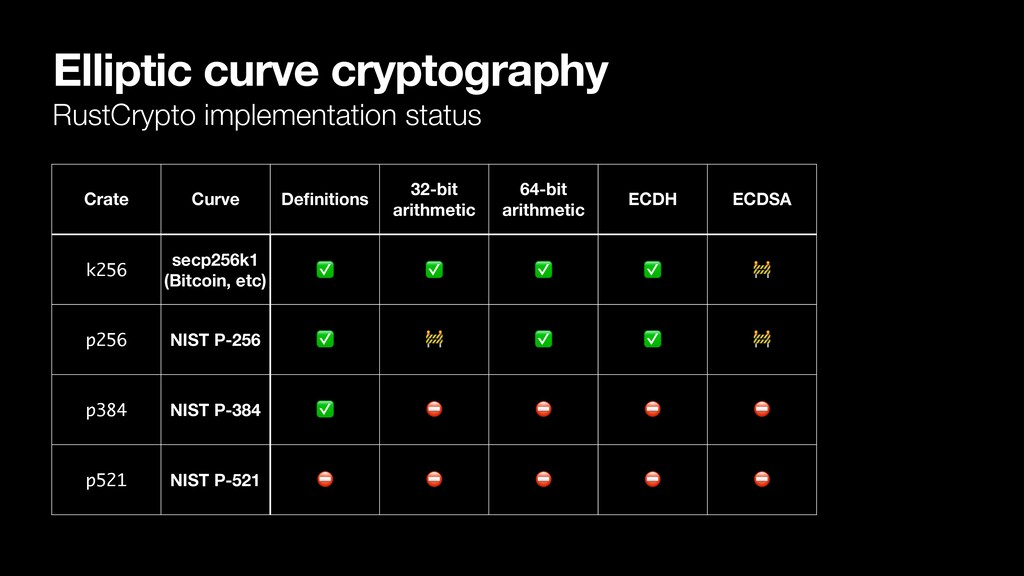 Elliptic curve cryptography RustCrypto implemen...