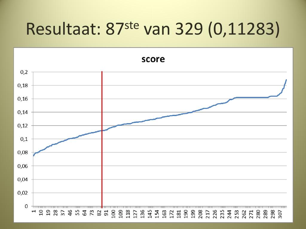 Resultaat: 87ste van 329 (0,11283)