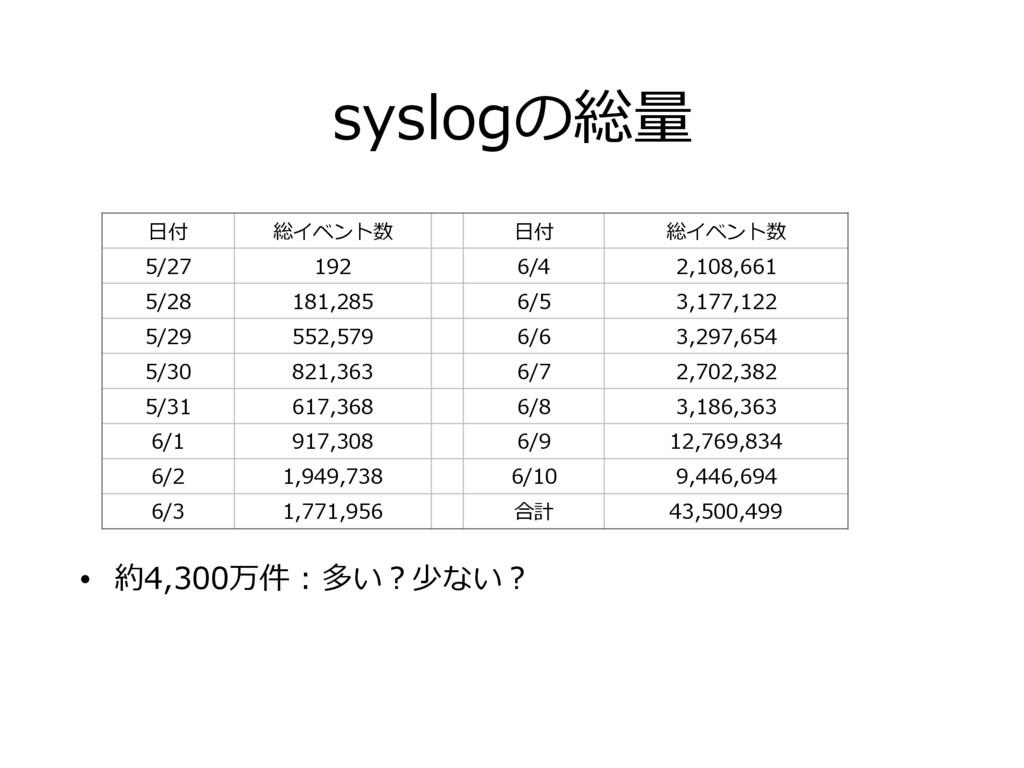 syslogの総量 • 約4,300万件 : 多い?少ない? ⽇付 総イベント数 ⽇付 総イベ...