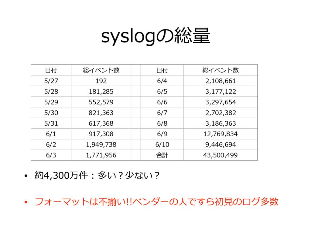 syslogの総量 • 約4,300万件 : 多い?少ない? • フォーマットは不揃い!!ベン...