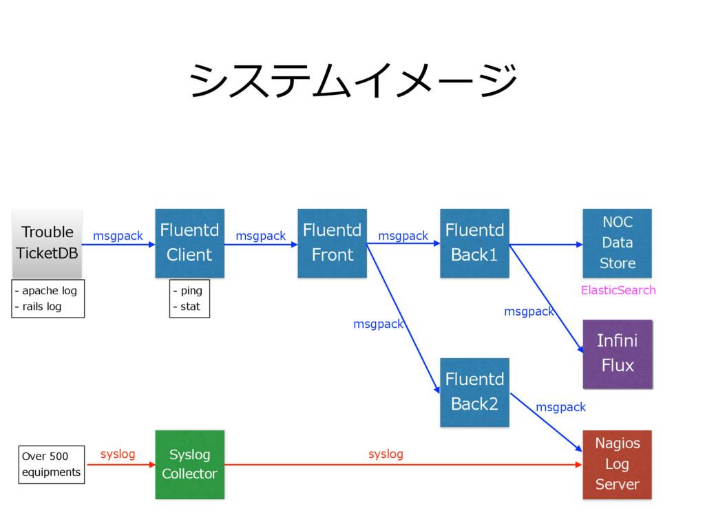 システムイメージ Trouble TicketDB Fluentd Client Fluent...