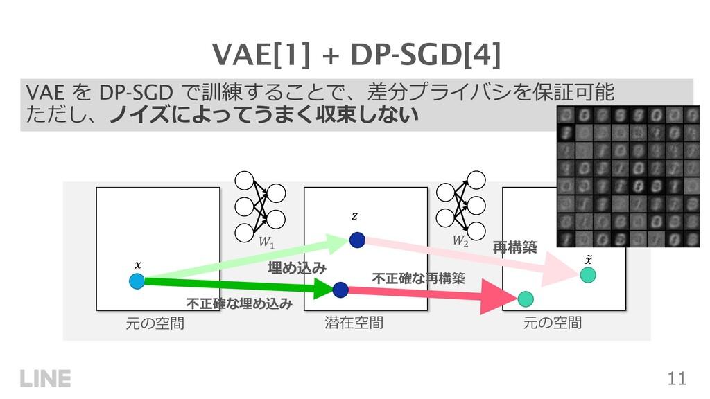 11 VAE を DP-SGD で訓練することで、差分プライバシを保証可能 ただし、ノイズによ...
