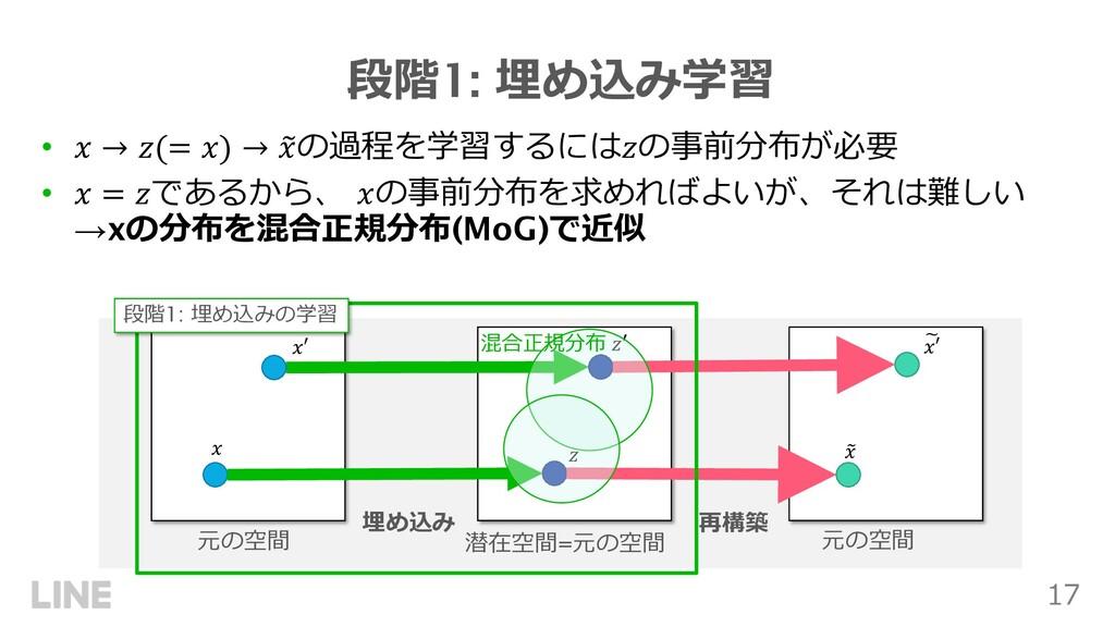 17 段階1: 埋め込み学習 • ! → #(= !) → ' !の過程を学習するには#の事前...