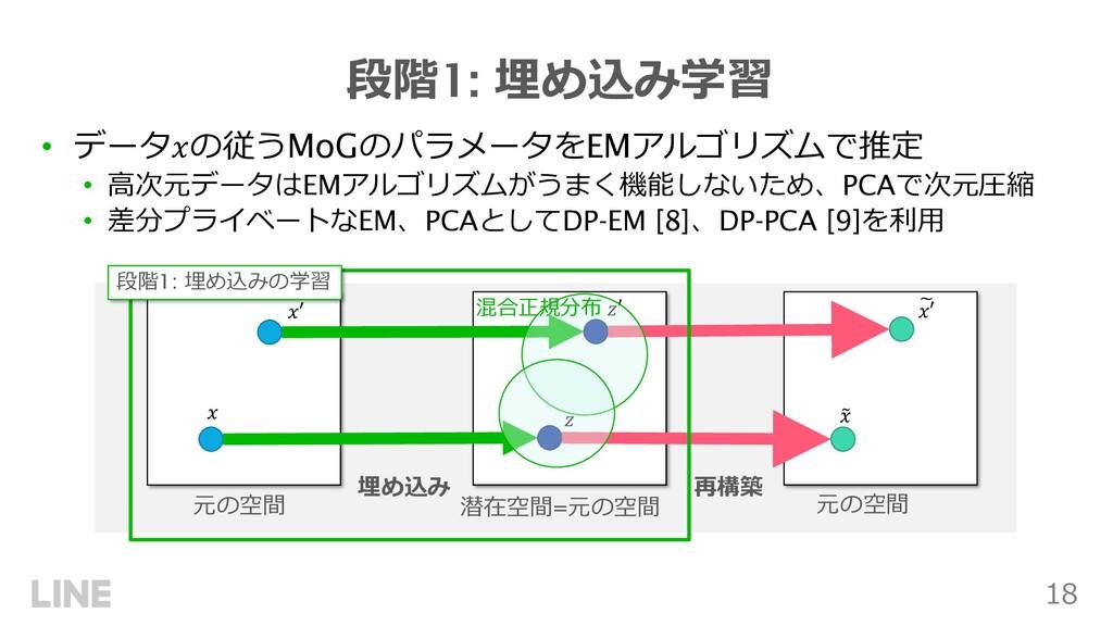18 段階1: 埋め込み学習 • データ!の従うMoGのパラメータをEMアルゴリズムで推定 •...