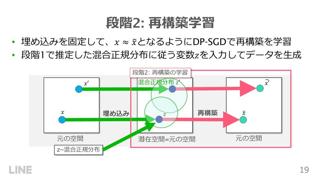 19 段階2: 再構築学習 • 埋め込みを固定して、! ≈ # !となるようにDP-SGDで再...