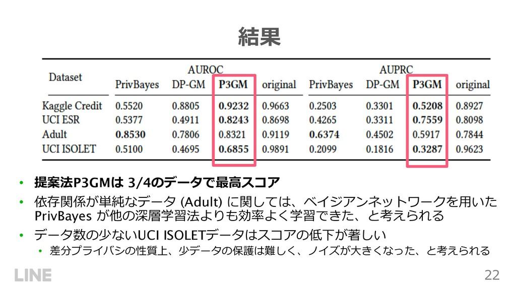 22 結果 • 提案法P3GMは 3/4のデータで最⾼スコア • 依存関係が単純なデータ (A...