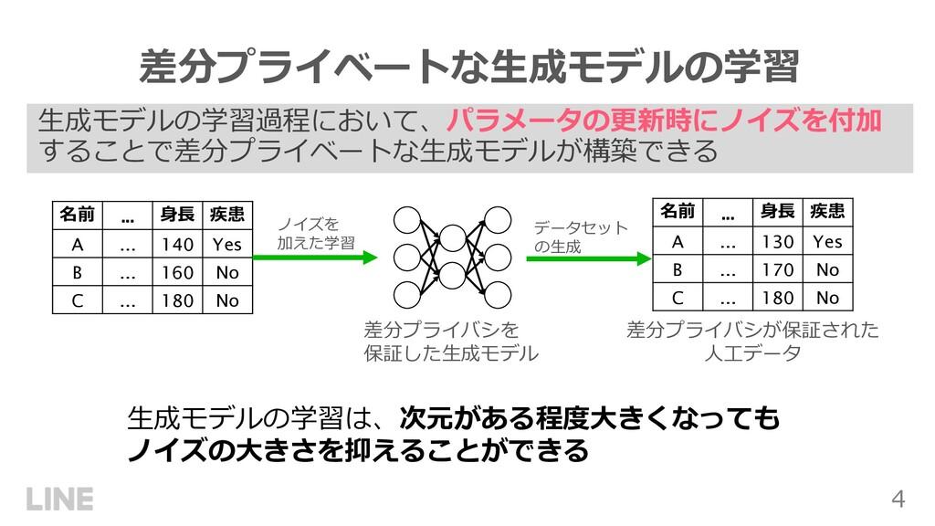 4 ⽣成モデルの学習過程において、パラメータの更新時にノイズを付加 することで差分プライベート...