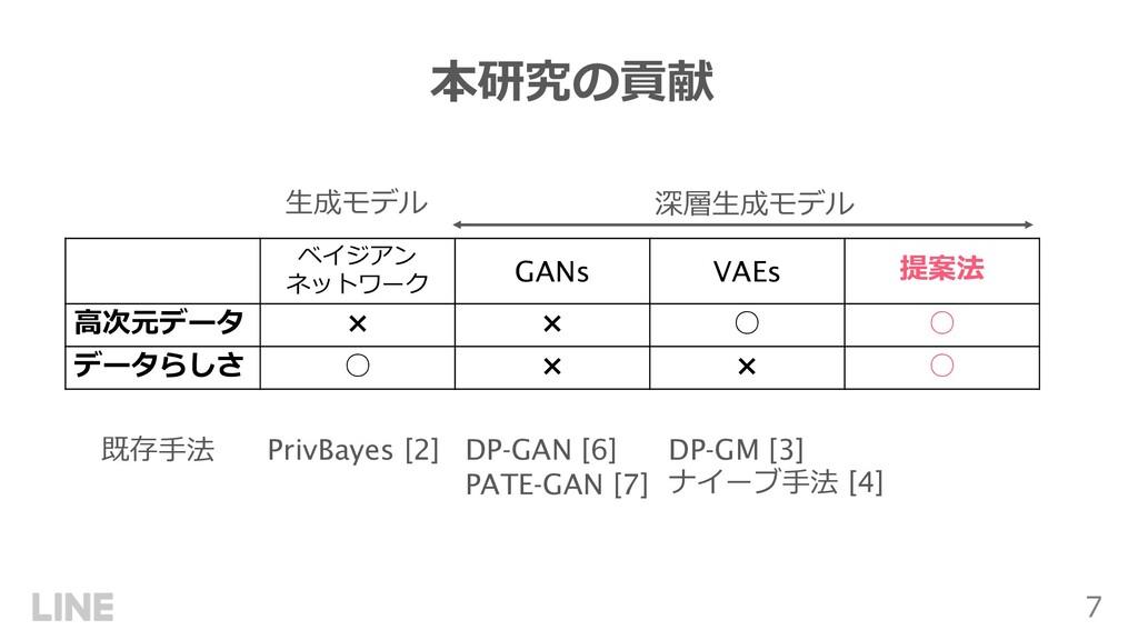 7 本研究の貢献 ベイジアン ネットワーク GANs VAEs 提案法 ⾼次元データ × × ...