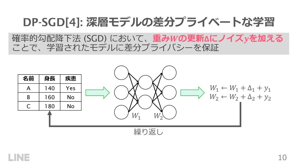 """10 確率的勾配降下法 (SGD) において、重み!の更新Δにノイズ""""を加える ことで、学習さ..."""