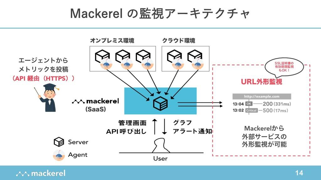14 Mackerel の監視アーキテクチャ ΤʔδΣϯτ͔Β ϝτϦοΫΛߘ (API 経...