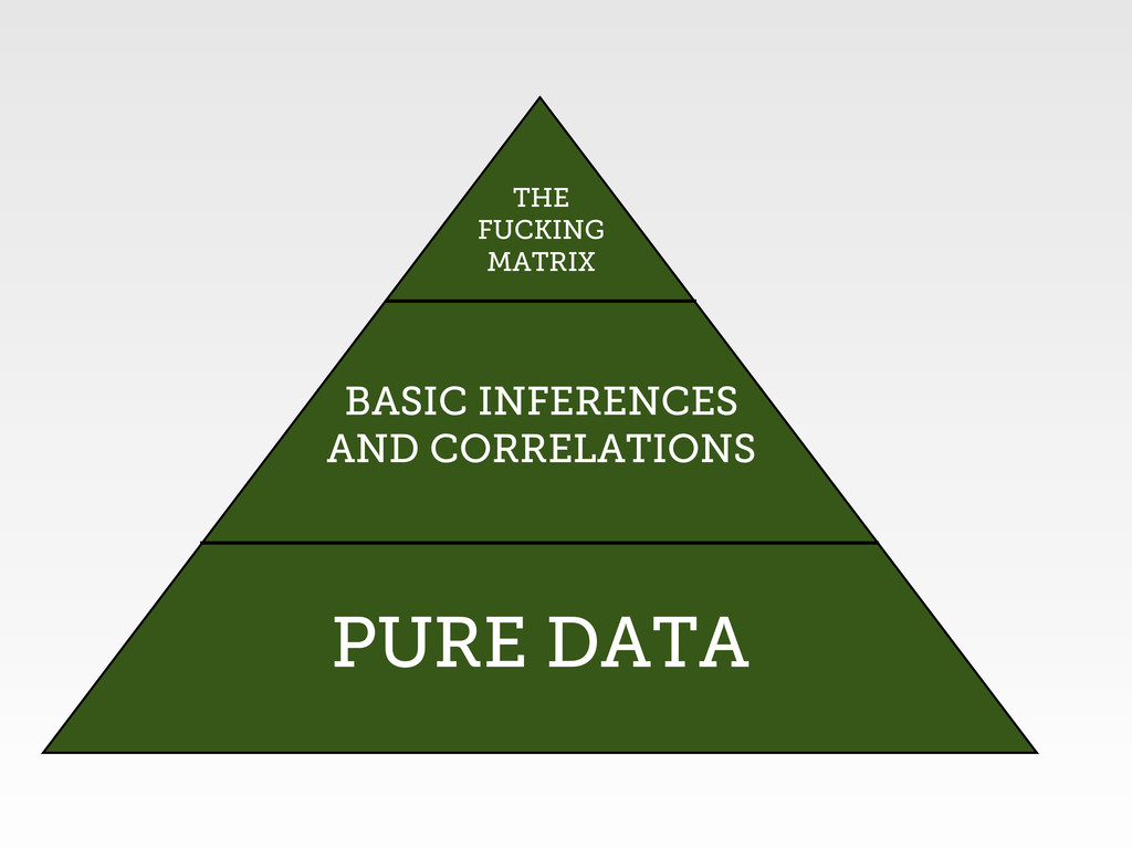 PURE DATA BASIC INFERENCES AND CORRELATIONS THE...
